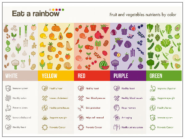 Do Colours Of Vegetables Indicate Health Benefits ...