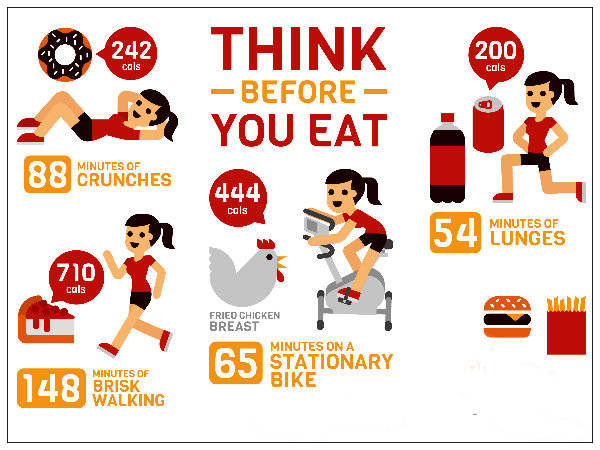think before you eat fast food We are skipping breakfast, eating too much fast food, eating bags of chocolate then starving the whole next day, trying to figure out what to eat every day and what size body is right for us we eat the wrong foods or don't follow the plan we set out for ourselves, then feel bad about ourselves and vow not to do it again.