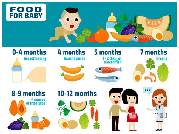 Food Chart For Your Baby - Boldsky.Com