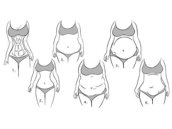 Seperti apa kepribadian kalian jika dilihat dari bentuk perut? (dok. Boldsky)