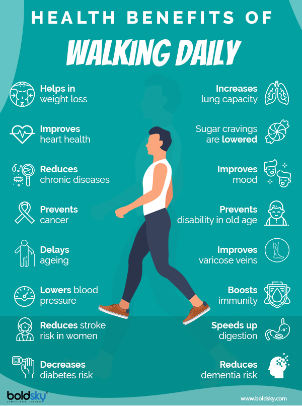Infographics_Walking Daily