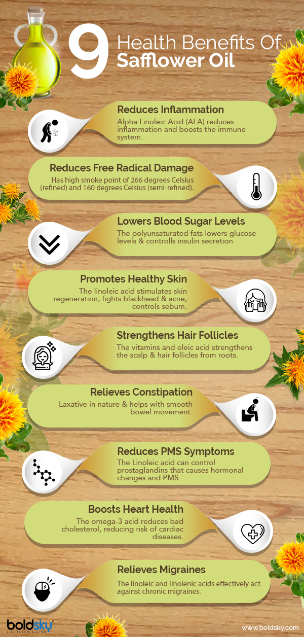 safflower- Info graphics