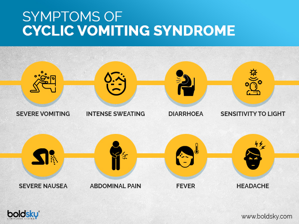 Symptoms of cyclic vomiting syndrome