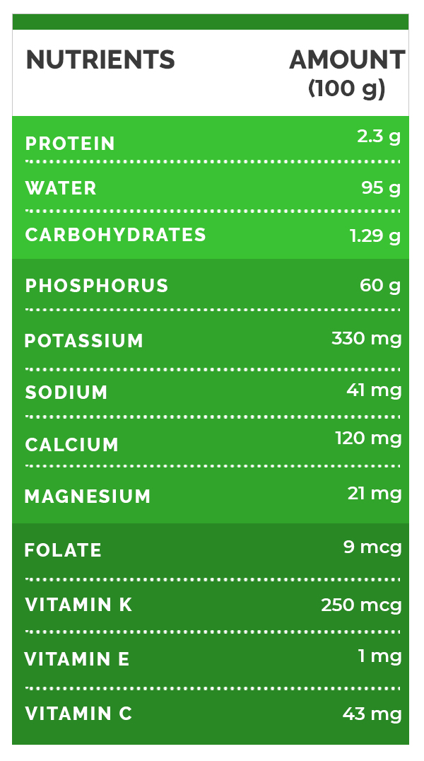 Nutrition value watercress