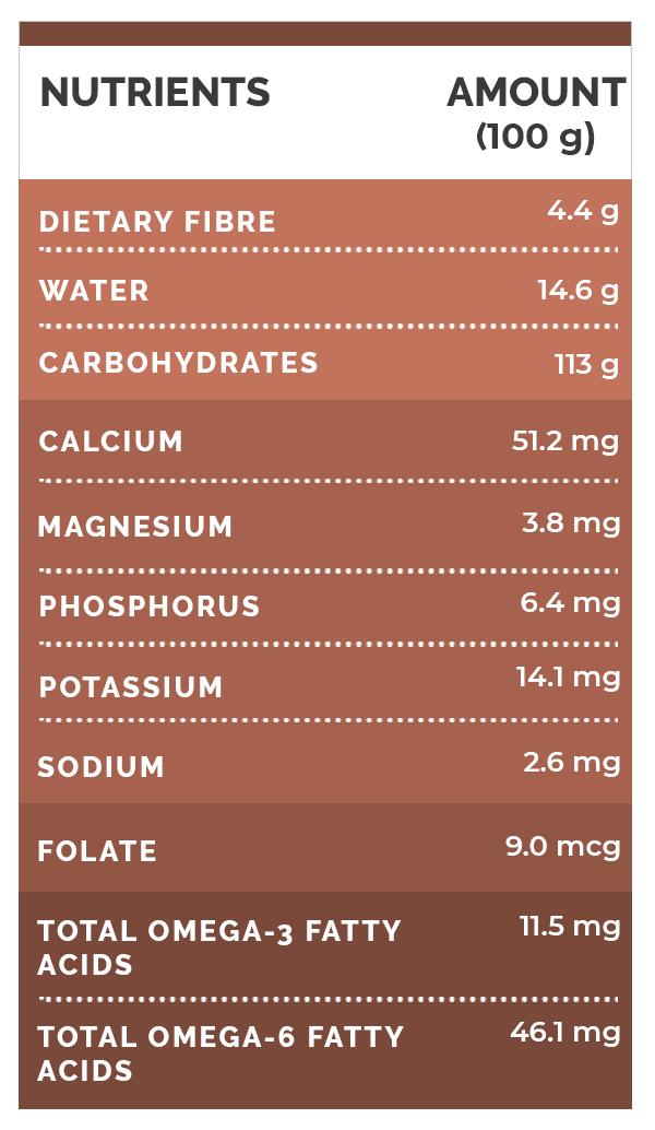 arrowroot nutrition value