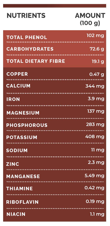 10 Surprising Health Benefits Of Ragi (Finger Millet) - Boldsky.com