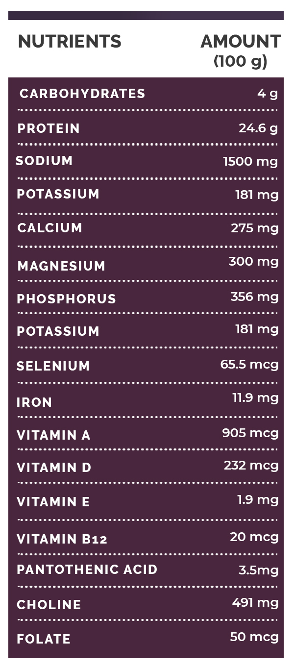 Health Benefits Of Caviar