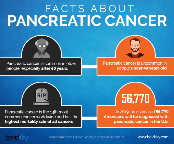 pancreatic cancer symptoms infographic