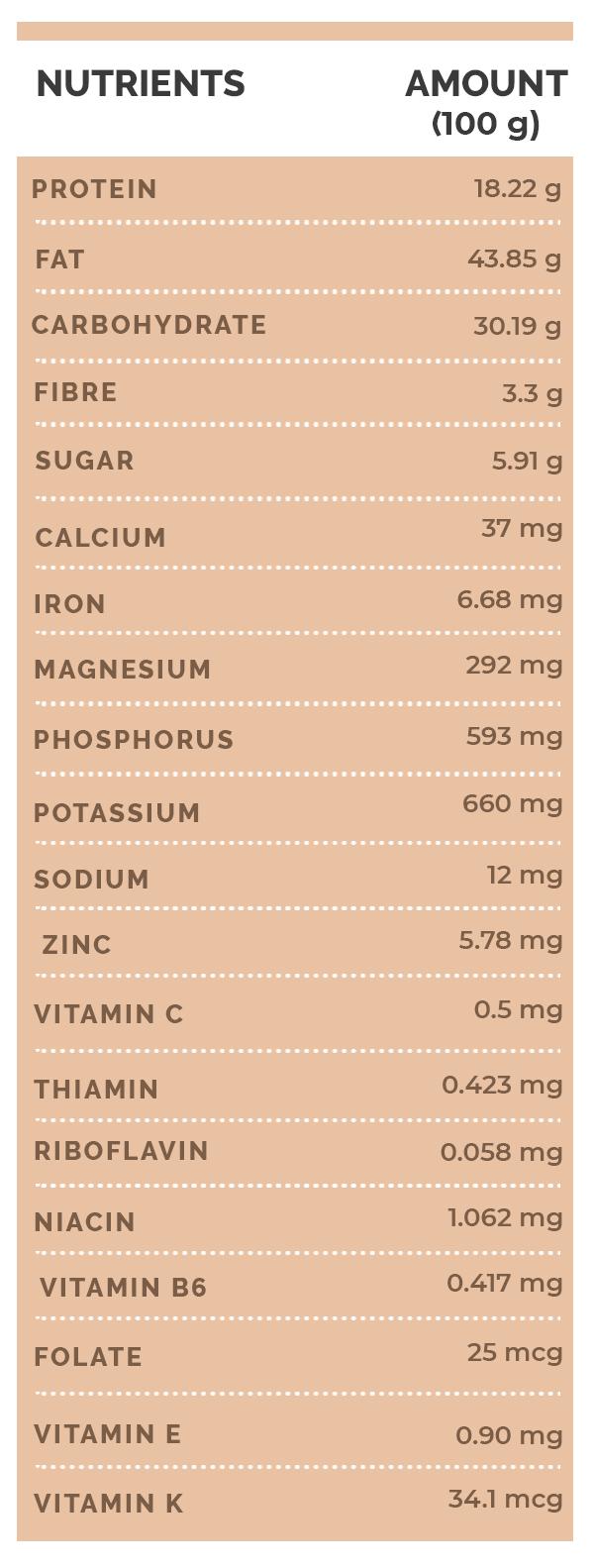 Nilai Gizi Kacang Mete