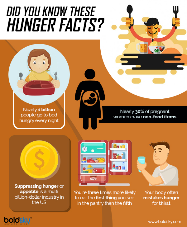 Interesting Facts About Hunger