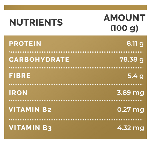 Grits Nutritional Benefits