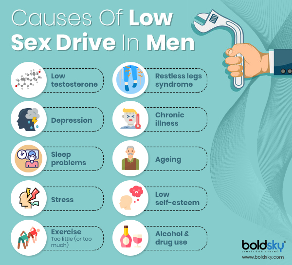 low sexual desire in men
