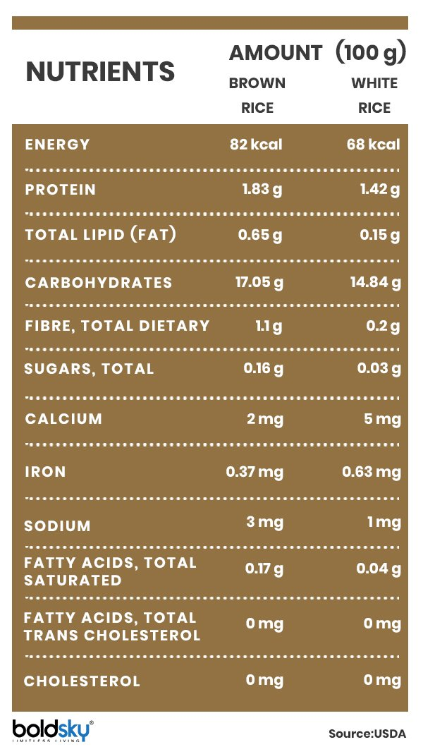 how much brown rice per meal to lose weight