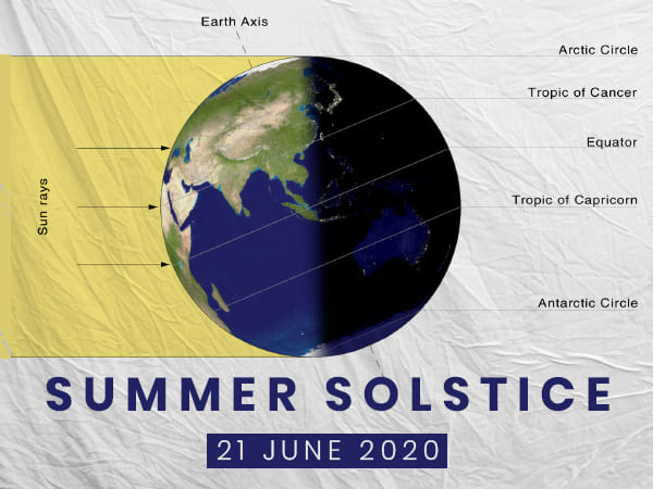 Some Facts Related To Summer Solstice