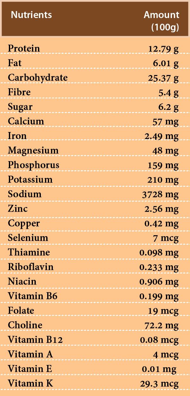 Miso nutrition
