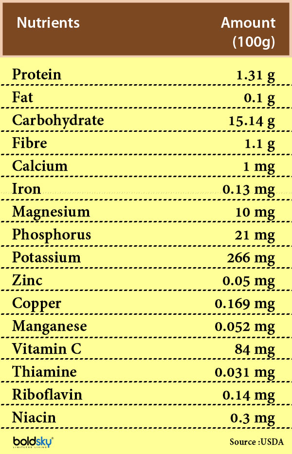 longan fruit nutrition