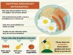 How Skipping Breakfast Leads Weight Gain Diabetes
