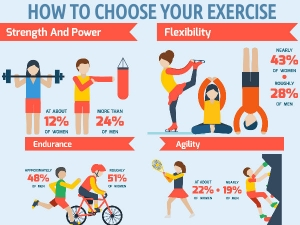 How To Choose Your Exercise
