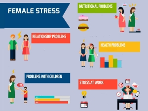 Facts About Female Stress