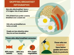 What Happens If You Skip Breakfast
