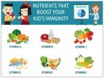 Nutrients For Your Kids Immunity