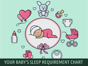 Your Babys Sleep Requirement Chart