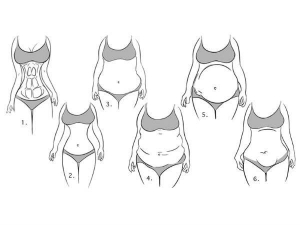 Have You Ever Wondered What Does The Shape Of Your Belly Reveal About You