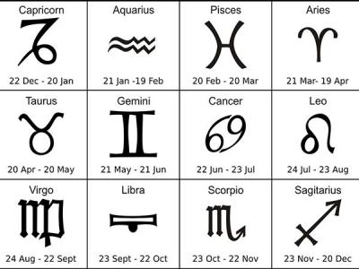 Daily Horoscope: 17 April 2018